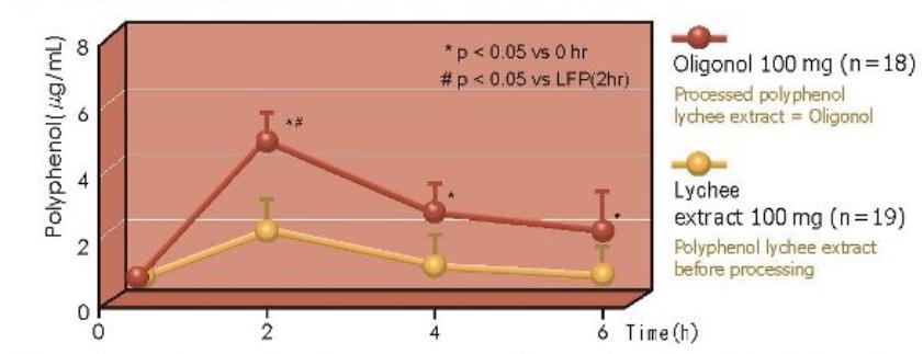 Biodostepność Oligonol vs. Lychee