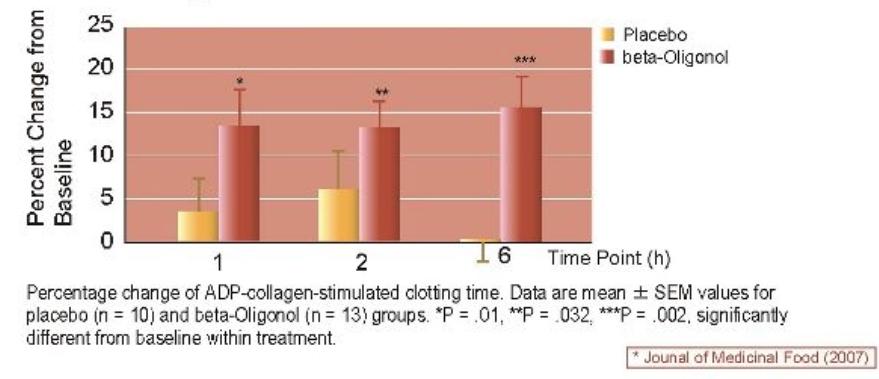 Działanie przeciwzakrzepowe Oligonolu