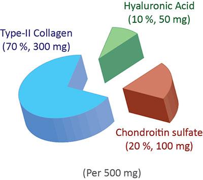 Skład procentowy Biocell Collagen