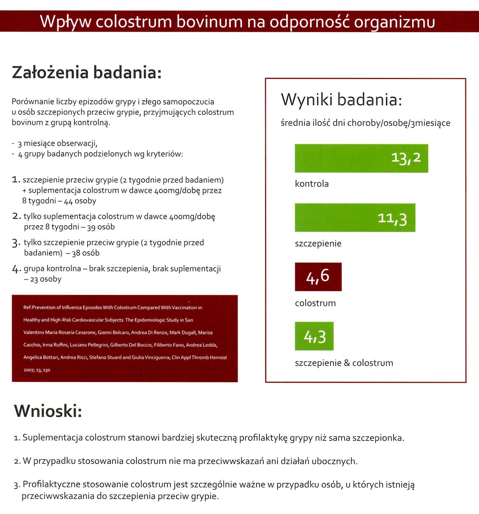 Wyniki Badania Colostrum na odporność