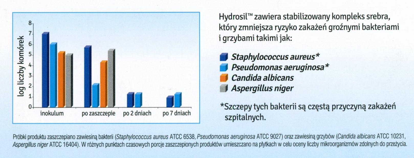 Hydrosil działanie antybakteryjne